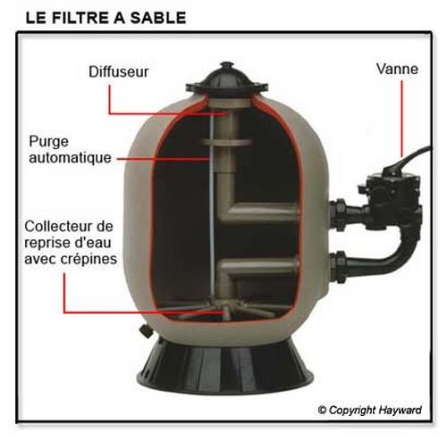 Sable de filtration piscine - Sable de filtration pour piscine ...